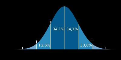 Cálculo de alertas en Google Analytics