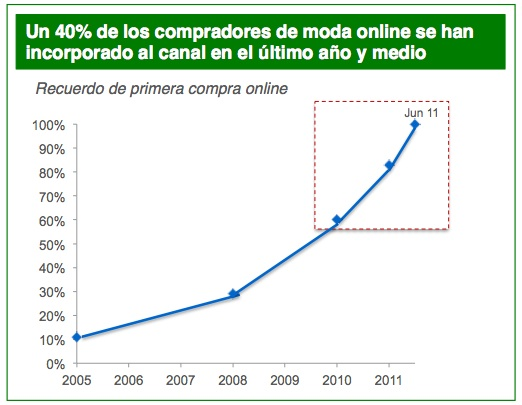 Un 40% de los compradores de moda online se han incorporado al canal en el último año y medio
