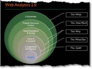 El analista web no pertenece a marketing