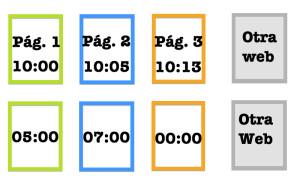 Tiempo en pagina