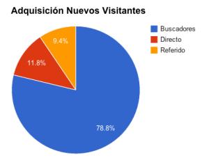 adquisicion_nuevos_visitantes