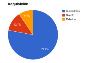 adquisicion_total