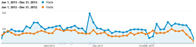visitas al blog 2013 vs 2012