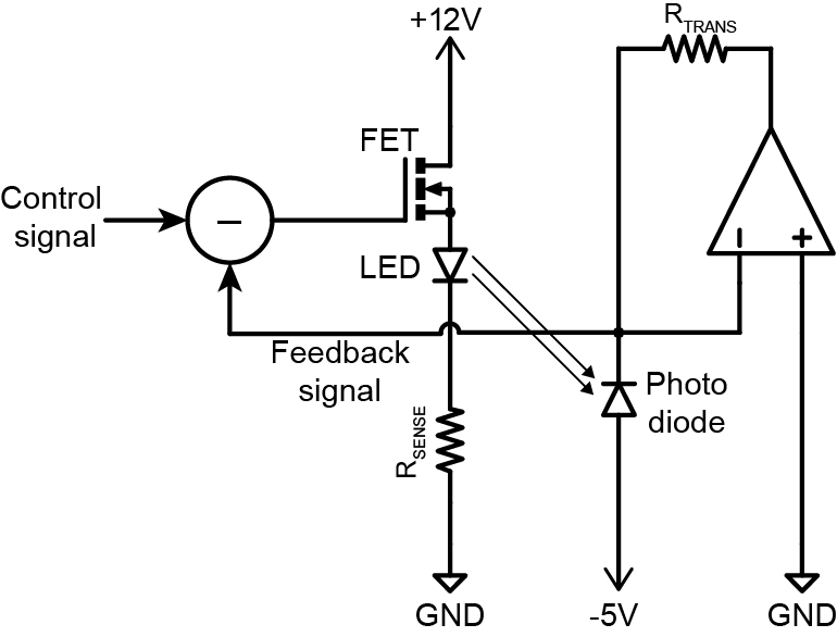 Optical feedback signal is proportional to measured light power.