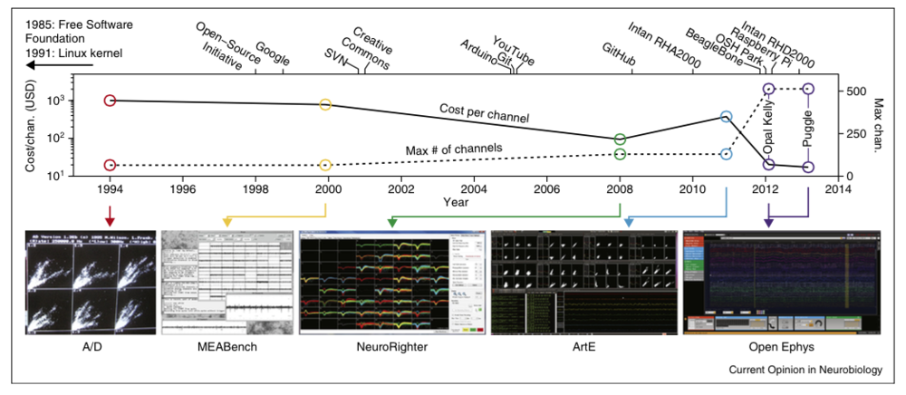 "Figure 1 from Siegle et al. (2015) ""Neural ensemble communities: open-source approaches to hardware for large-scale electrophysiology."" Current Opinion in Neurobiology 32: 53-59."