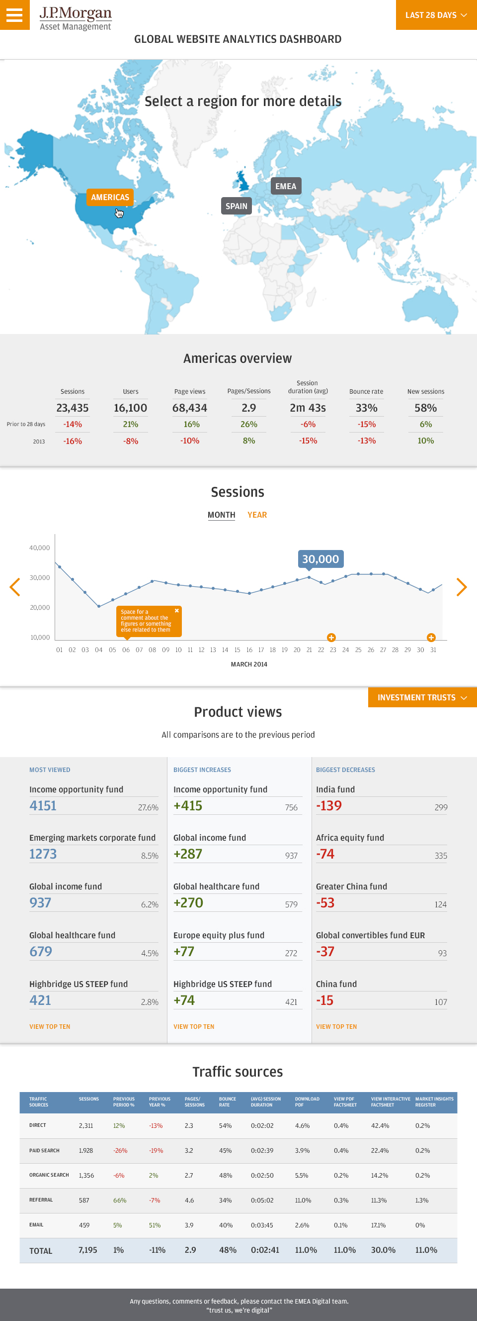 We created an analytics dashboard to act as a factsheet for time poor senior staff to refer to.