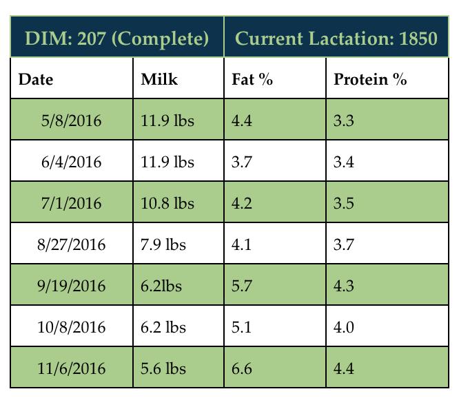 Twix's 2016 lactation