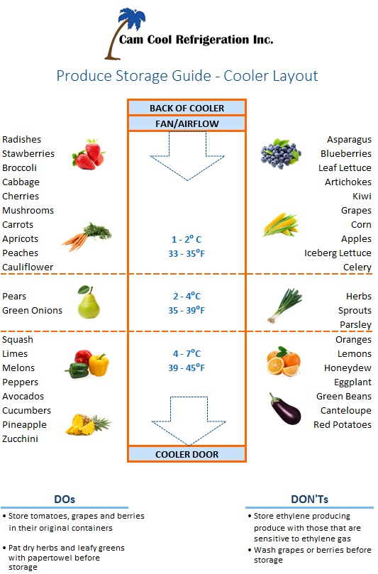 Cooler Layout Guide - for produce