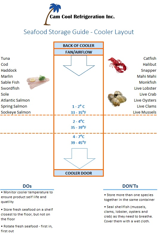 Cooler Layout Guide - for seafood