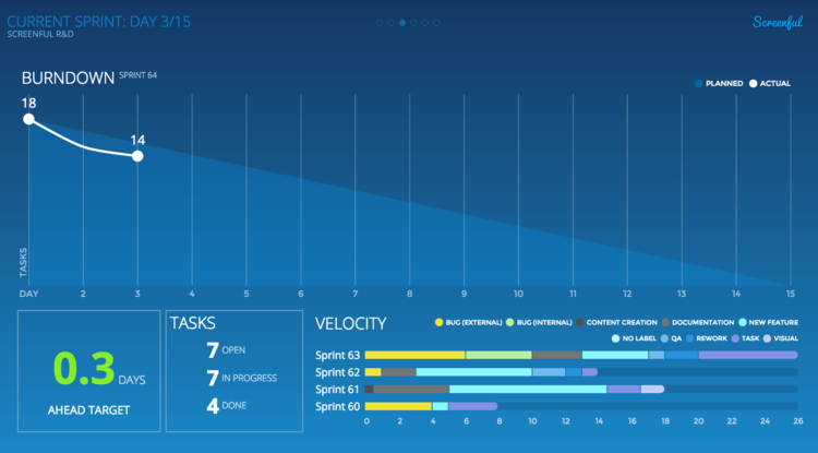 Thats It Once You Start Completing Your Tasks Youll Get A Nice Sprint Burndown Chart To Share With Team