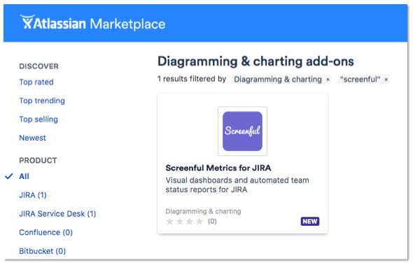 Screenful Metrics for JIRA is available on the Atlassian Marketplace
