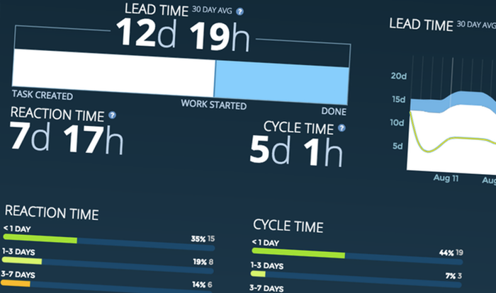 Track your lead and cycle times.    Learn more