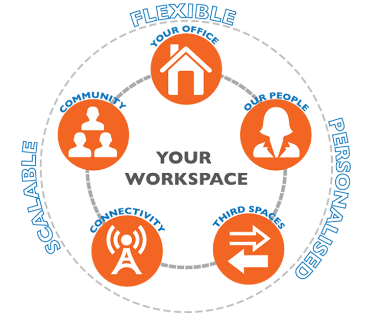 Your office, our people, community, connectivity, shared space