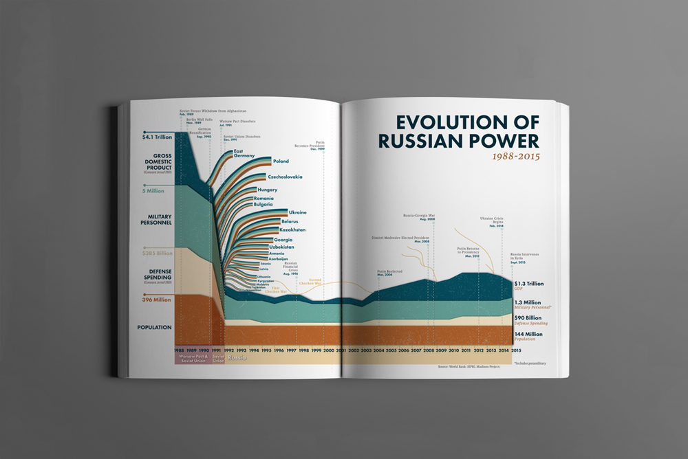 Evolution-of-the-Russian-Power.png