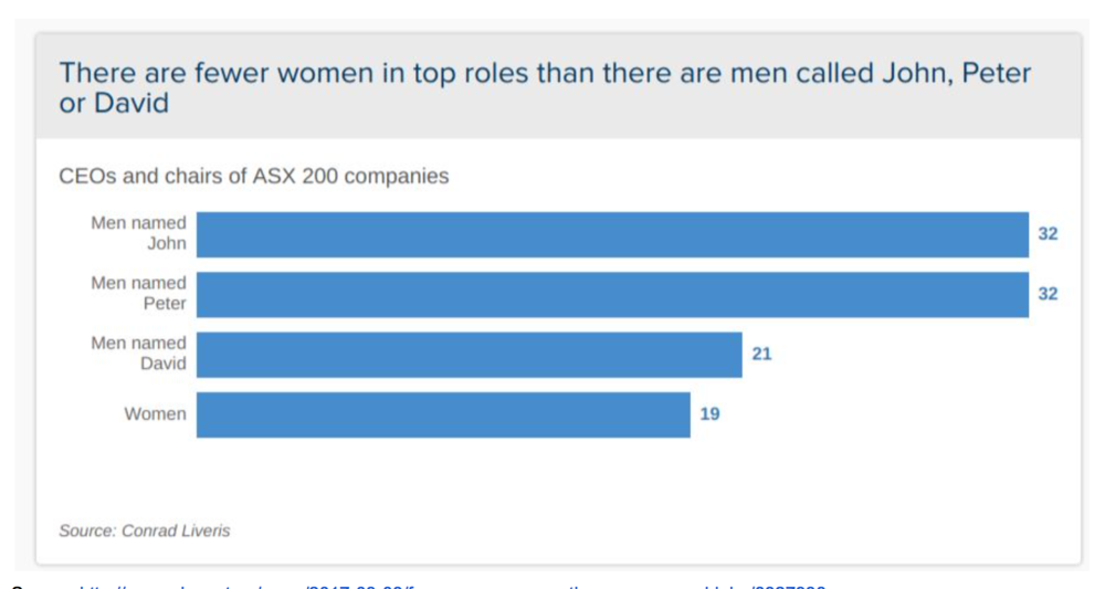 And some industries still have an appalling gender pay gap