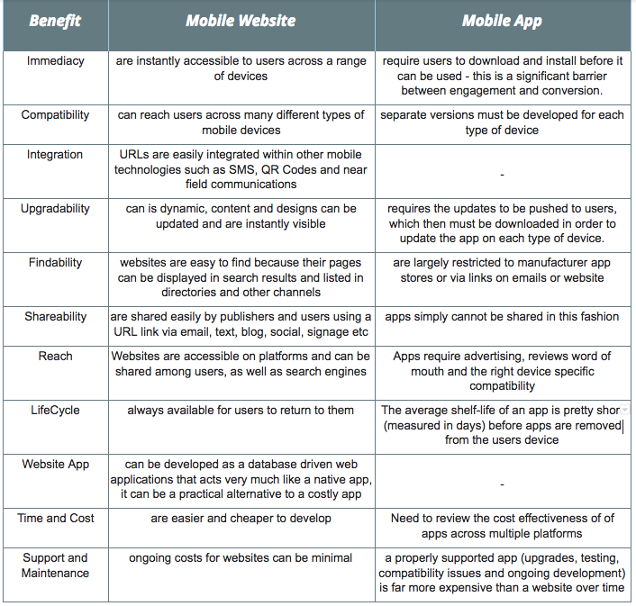 Mobile Website vs Mobile App.png