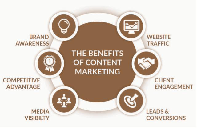 benefits of content marketing.jpg