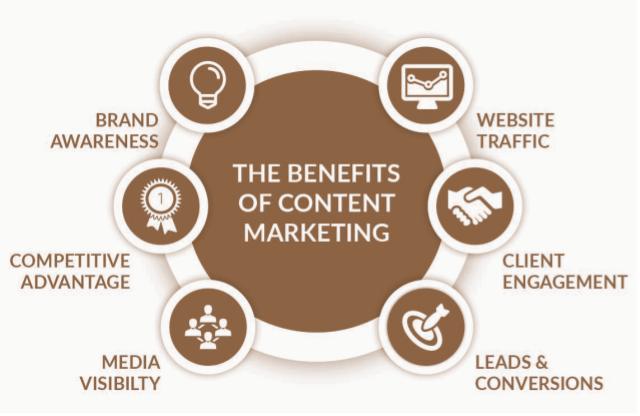 benefits of content marketing.jpg