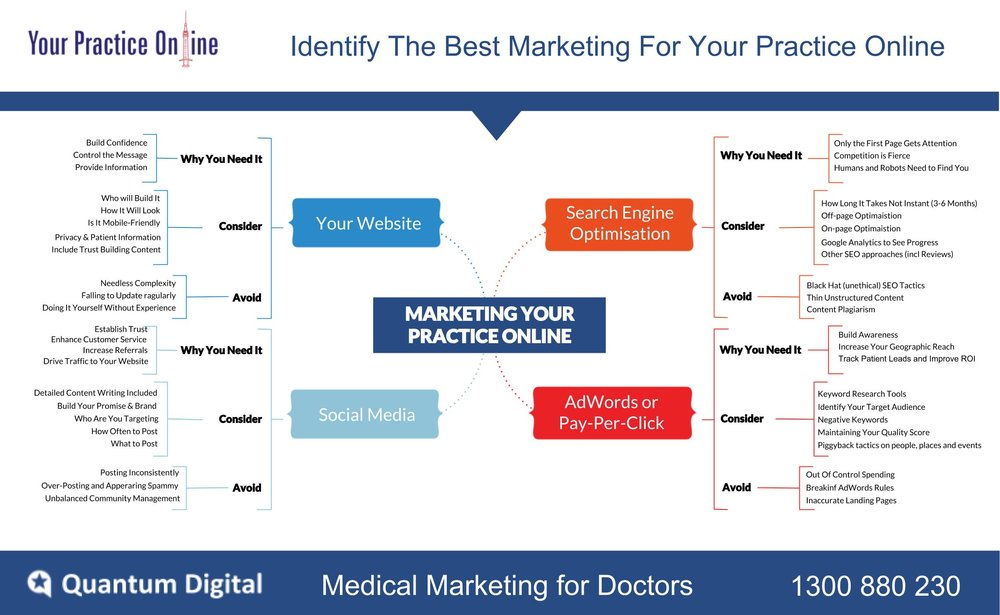 Best Medical Marketing Practice.jpg