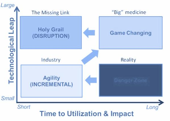 disruptive health-graph.jpg