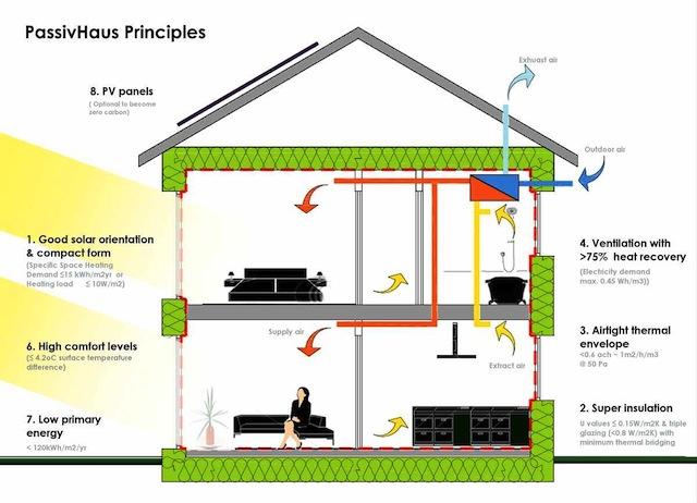 Passivhaus-Principles.png