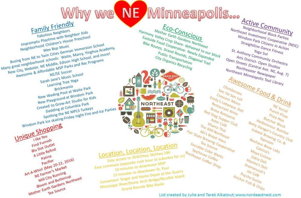 Minneapolis/St  Paul Home Tour 2016 — Nordeast Nest