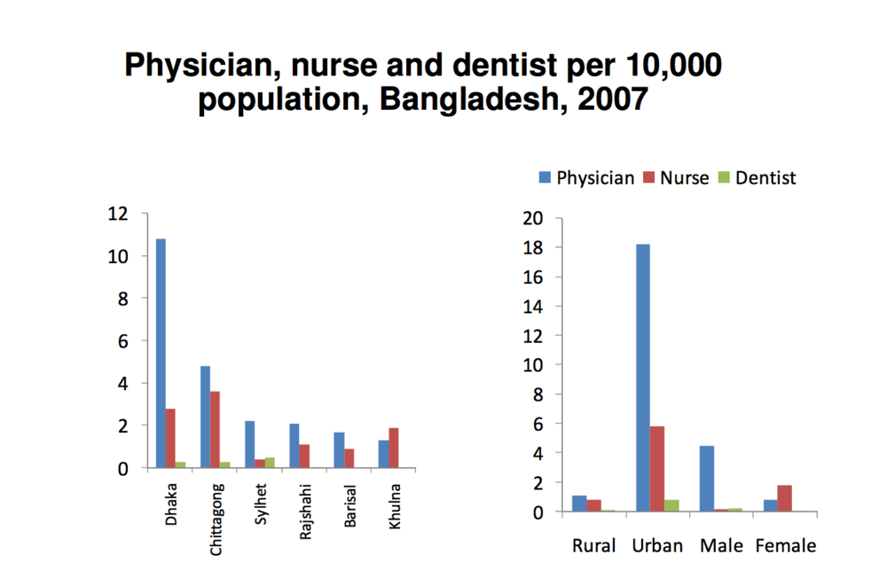 Physician, nurse and dentist per 10,000 population, Bangladesh, 2007 (Role of 'Village Doctors')