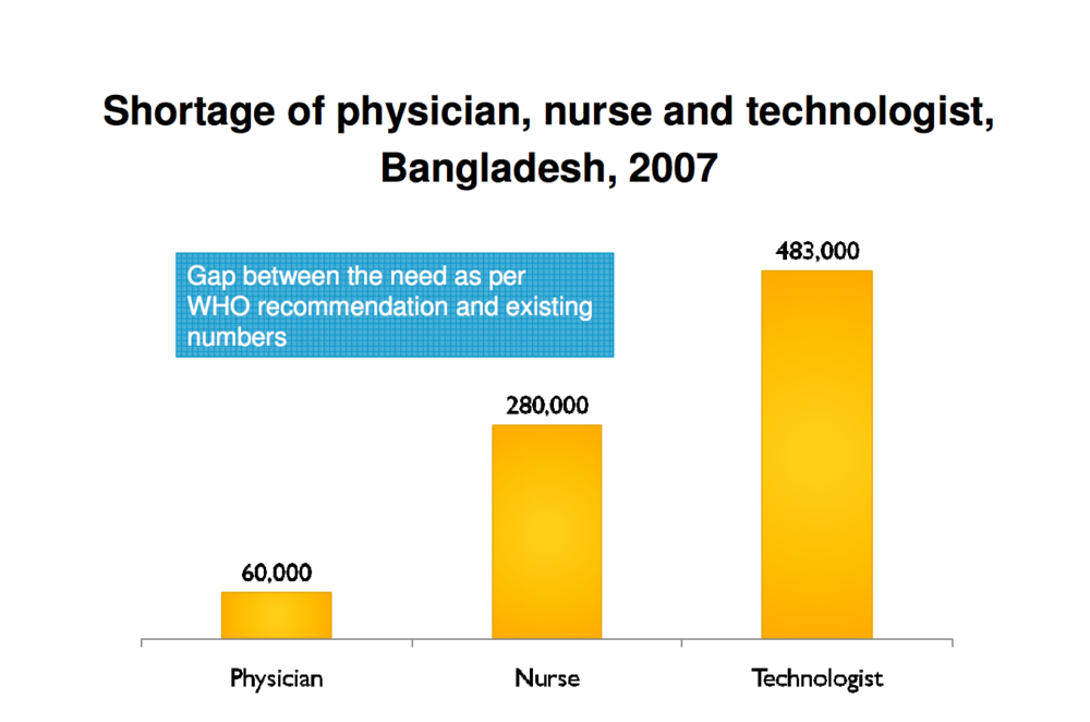 Shortage of physician, nurse and technologist, Bangladesh, 2007 (Role of 'Village Doctors')