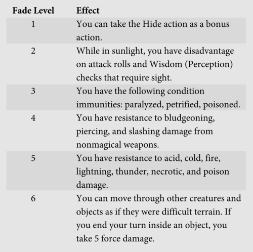 You Must Spend 2 Sorcery Points When Casting A Sorcerer Spell Of 1st Level Or Higher To Remain At Fade 6 If End One Your Turns Without