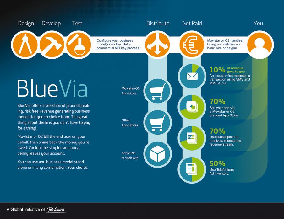 BlueVia_BusinessModels3_1024.jpg
