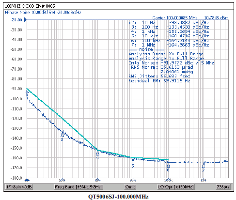 Qt500 Low Phase Noise Chart.png
