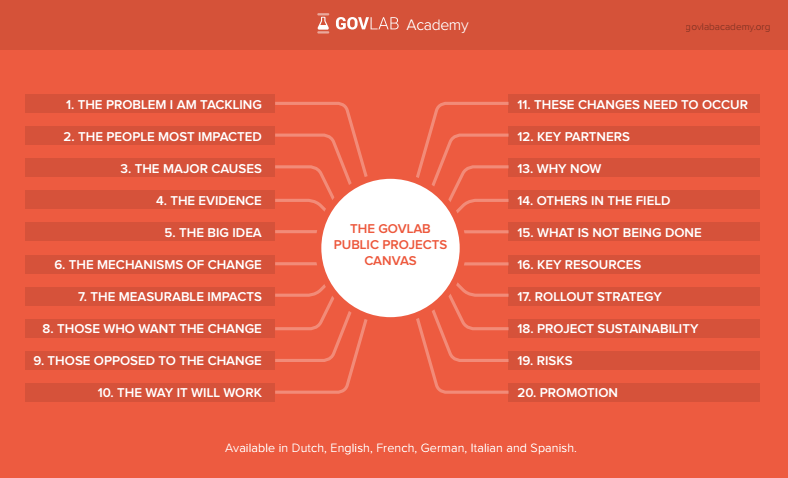 The GovLab Public Projects Canvas