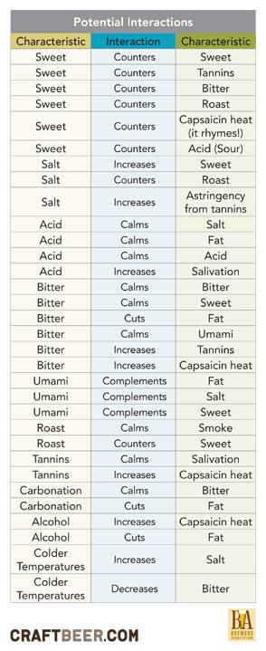 Beer-Food-Interactions-Infographic