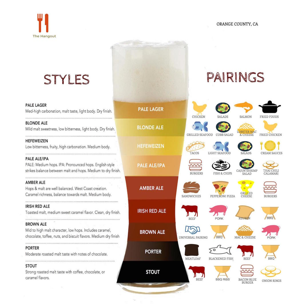 Craft Beer Pairing Food Chart, Ideas, Tips - The Hangout