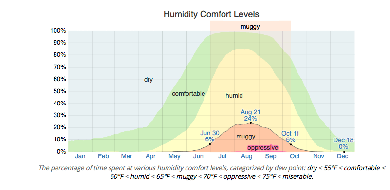 Humidity-by-month-huntington-beach-CA