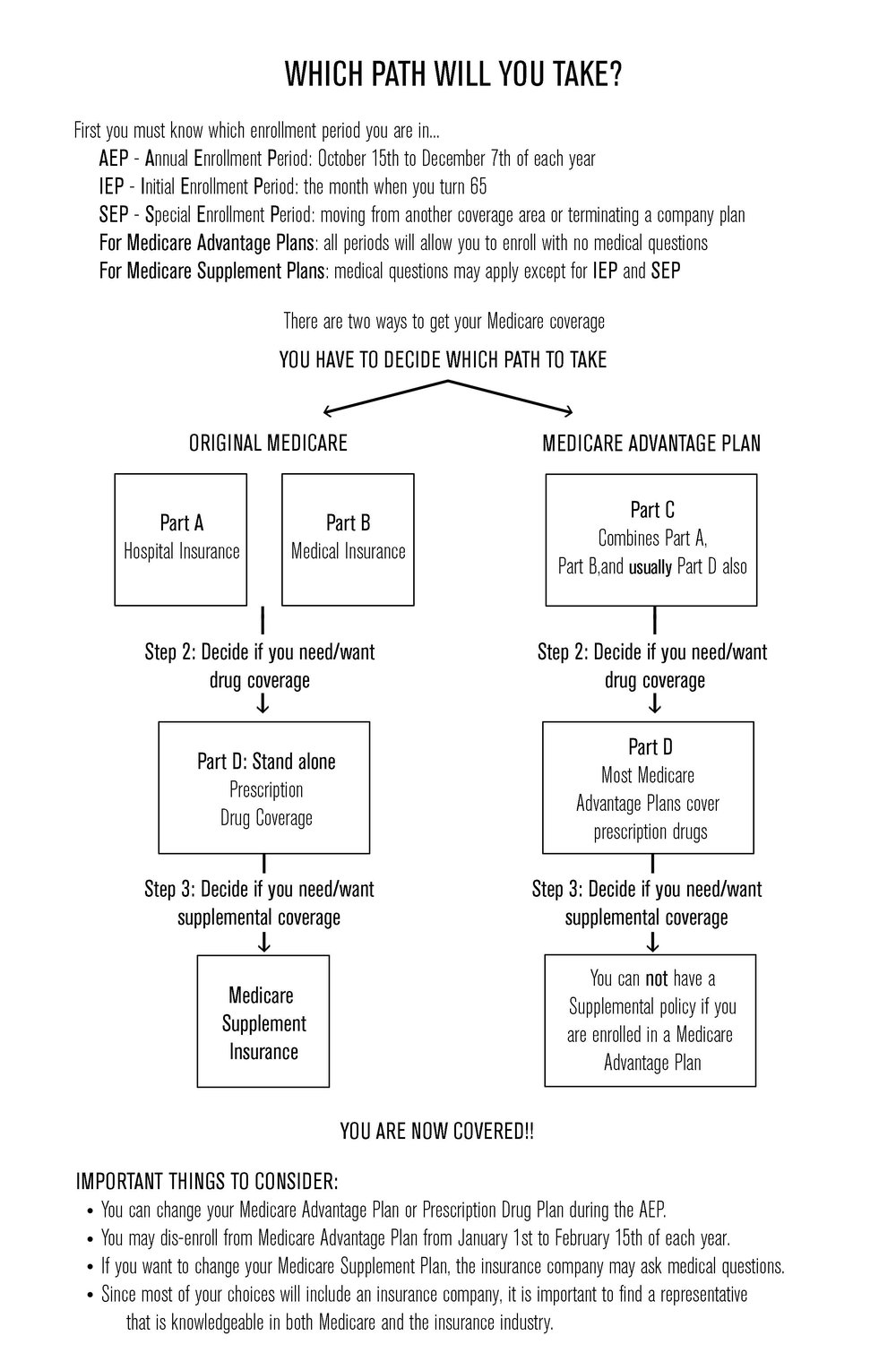 Take A Look At This Flow Chart To Better Understand Medicare Supplement  Insurance, Or Call