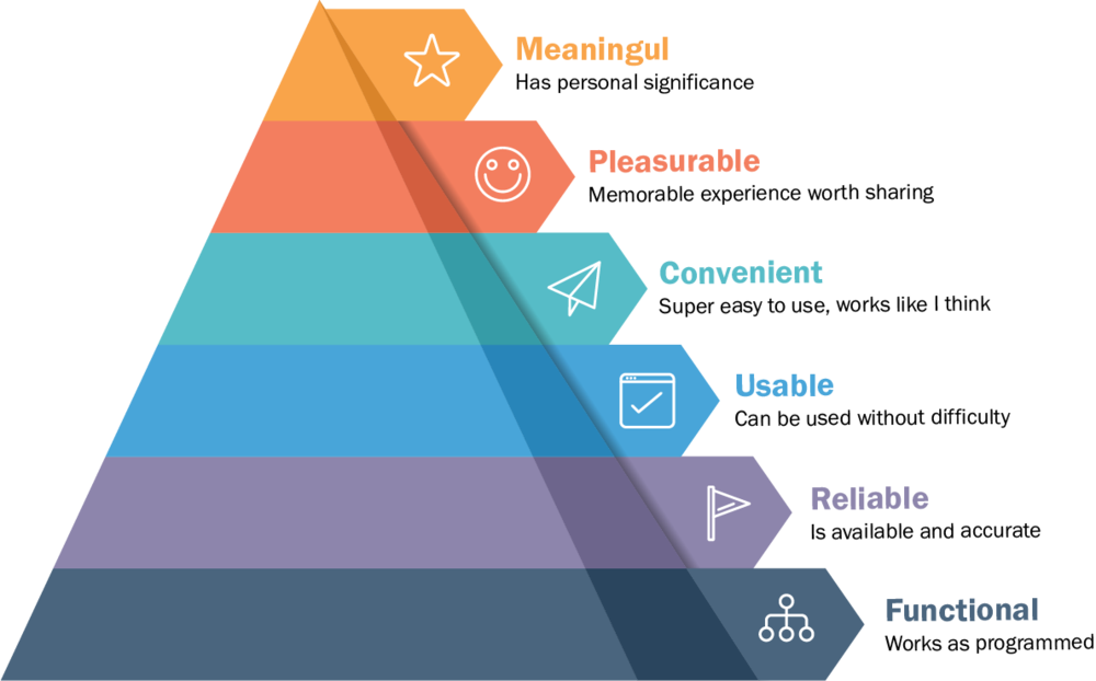 UX Hierarchy of Needs -
