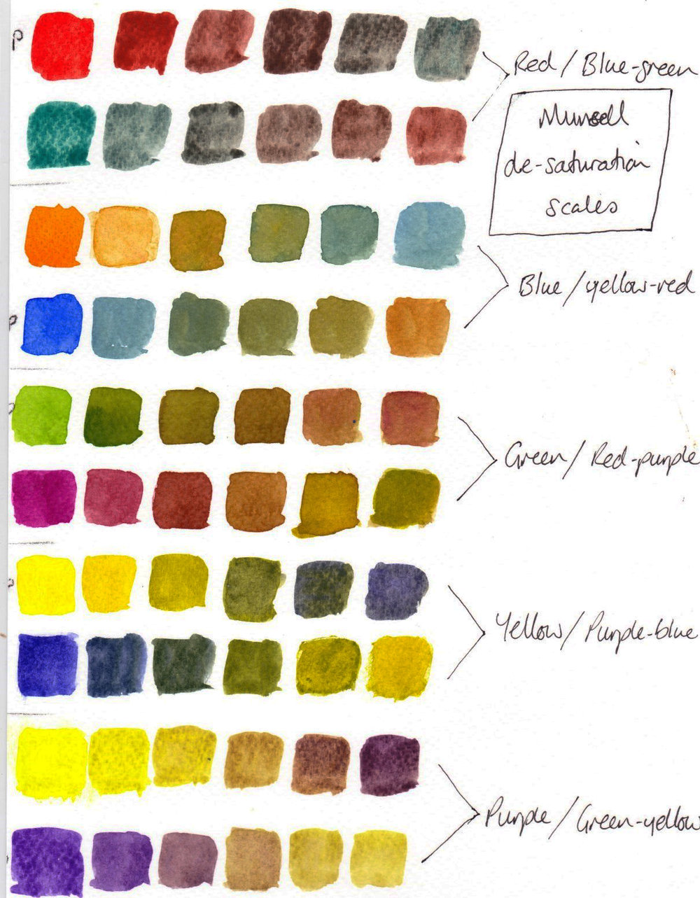 Munsell de-saturation scales