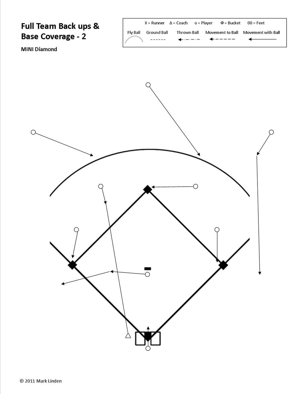 "In this example we have a ball hit to the shortstop: -->  The rule for the other three infielders is to cover a base.      -->  The rule for the CF and RF is that because they are not playing the ball they are backing up a base.         -->  The rule for the Pitcher is ""Always move towards the ball"".  In this case the Pitcher does not field the ball so they continue running in a straight line towards third base.  They see the base is covered, so go to their next responsibility of backing-up the base.  -->  The rule for the LEFT FIELDER, because the ball is hit to an infielder in front of them, is to go for the ball.  Not until they see the ball is caught by the fielder in front of them does their responsibility change to moving to back up a throw.  In this case getting to the initial backing-up position is not a concern because the Pitcher is backing up third base. However, the Left Fielder does visually follow the ball and prepares for the possibility that the ball may be moved around the infield and they may be needed, later in the play, to back up a throw to second or third base."