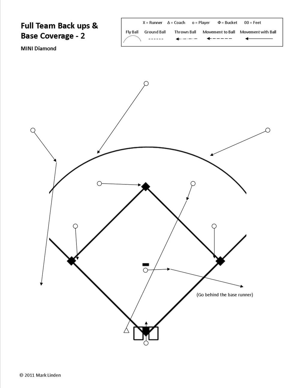 "In this example we have a ball hit to the Second Baseman.  -->  The rule for the other three infielders is to cover a base.    -->  The rule for the CF and LF is that because they are not playing the ball they are backing up a base.   -->  The rule for the Pitcher is ""Always move towards the ball"".  In this case the Pitcher does not field the ball so they continue running in a straight line towards first base.  They see the base is covered, so go to their next responsibility of  b acking-up the base.  They need to be sure to go behind the base runner when crossing the base line.  -->  The rule for the RIGHT FIELDER, because the ball is hit to an infielder in front of them, is to go for the  b all.  Not until they see the ball is caught by the fielder in front of them does their responsibility change to moving to back up a throw.  In this case getting to the initial backing-up position is not a concern because the Pitcher is backing up third base.  However, the Right Fielder does visually follow the ball and prepares for the possibility that the ball may be moved around the infield and they may be needed, later in the play, to back up a throw to second or first base."