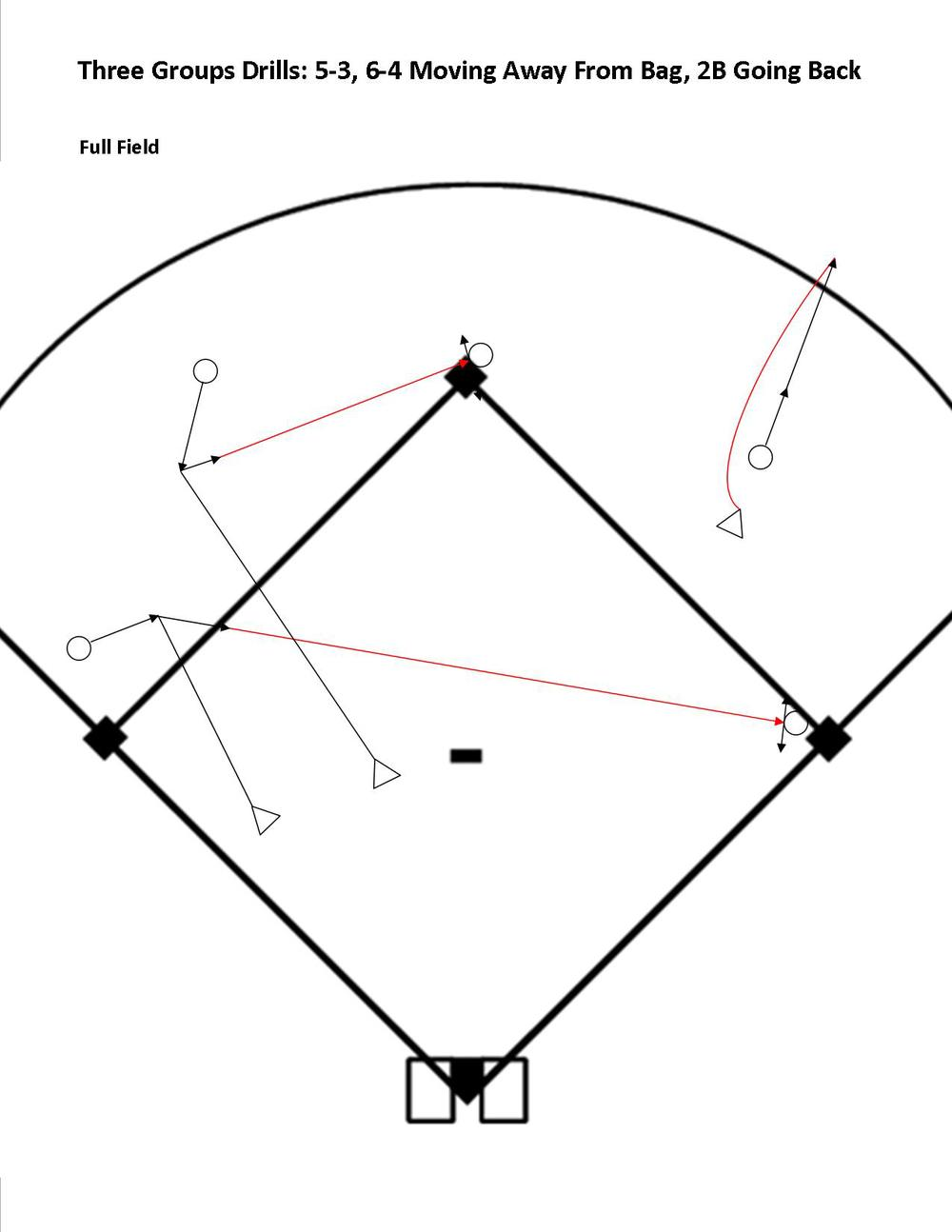 "Third Baseman  - Throwing across.  Focus: ""Wide to Catch"" (slow down and come under control when fielding the ball), ""Feet to throw"", ""Follow your head"" (When players are throwing across the field it is especially important to train them in the habit of keeping their momentum moving in a straight line towards their target for a couple of steps after they throw the ball.  This will make their throws stronger and more accurate.  Remember that young legs don't have great strength and continuing momentum forward following a throw is not easy for them,   They can get it and do it, but it takes a coach that continues to emphasize the need to 'finish the throwing action' by ""Following your head"".  Left handed third baseman need the extra teaching point of ""Step Across"" after they field the ball.  When they are under control when fielding the execution of this action is much easier.  Later, and for older players, we can roll balls between the third baseman and the line.  This gives right handed throwers a backhand and gives all players a longer and more challenging throw.   Shortstop  - roll the ball to their right.  This can be a forehand or a backhand for a right handed player.  For all players this is an overhand throw.  Older players and players with good leg strength can execute this throw without a shuffle of the feet.  But they still need to be taught to use their legs to drive their power and momentum straight towards the target.  On shorter throws such as this a firm wrist snap is critical for accuracy. ""Snap your wrist on that throw""   Second Baseman  going back on a pop fly.  See 'Toss Drills - Fly Balls' diagram above."