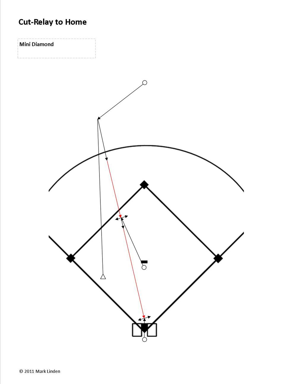 "Coach rolls a ball to the center fielder. Mix up locations between left-center and right center field, so the pitcher gets the idea that they move to different spots depending on the location of the ball. Pitcher has three responsibilities: 1. Line up between the base and the ball*, 2. move out towards the outfielder to a point midway between the ball and home plate, 3. Calls for the ball. Use the term you prefer for the call (anything except ""Cut' ...we don't want the cut-relay player using the word, ""Cut"" because the catcher uses that term.  We don't want two players using the same term to make a call).  I like either ""Hit me"" or ""Ball, ball, ball"" When receiving and throwing the ball the Pitcher first gets to the proper spot on the field to catch the ball and gets in a ""Ready Position"".  They ""Move Their Feet to Catch"", ""Turn Glove Side"", then ""Moves Their Feet to Throw"".  After throwing the ball the pitcher follows their throw in a straight line towards their target - ""Follow Your Head"" *The key to getting lined up is for the pitcher to 'look both ways' (same as they would do before crossing a street).  Look to the ball, back to the plate, look to the ball, then back to the plate…  this exercise enables the pitcher to identify the 'line' between the ball and home plate.  They want to get on this line as quickly as possible.  Note: young players are resistant to looking away from the ball.  It will take them a few days of working in this drill before they start making it a habit of looking both way.  Remember, we are asking the pitcher to do a lot of stuff in a short period of time in this defensive situation.  Their young brains will require some time to get this…be patient as a coach.  The WILL get it after a while. Catcher moves out to their 'position' a foot in front of home plate.   As the ball is on its way from the center fielder to the pitcher the catcher hollers, ""Cut Four"".  After catching the ball the catcher puts a tag down on the ground where the base runner will be sliding into home plate, then makes a shuffle step out towards the middle of the infield, in a power position, to ""Look for other runners"". Outfielder fields the ball and waits for the pitcher to 'call for the ball' (In this drill the outfielder will often get to the ball before the pitcher gets into position. In a game the pitcher will get into position on time.  In a game we rarely want to delay getting the ball in). Note 1: Because the players are fairly close to each other in this drill, we have them use an underhand toss to transport the ball. Note 2: On a full sized field the Shortstop would move out towards the center fielder and the second baseman would cover second base.  If the ball is way over to the right field side of right-center field the second baseman goes out and the shortstop covers second base.  There is not set rule as to when these responsibilities change.  Over time the players will develop and instinct for this (in reality this is an instinct the players develop at an older age). Note 3: The shortstop and second baseman ARE NOT the cut-relay player on balls hit in front of the outfielders.  A common mistake in 12U baseball and softball is the outfielder making a short throw to the shortstop or second baseman (thinking that is the cut-relay player).  The infielder is then left to make a very long throw to the catcher. The shortstop and second baseman get the ball from the center fielder in one of the following two situations: 1 - The base runner(s) stop trying to advance to the next base and/or the runner going home is going to score easily.  In this case it becomes a 'get the ball back in to the infield play'.  The outfielder hands the ball to the infielder or gets it to them using and underhand toss.  The infielder then runs the ball in to the pitcher. 2 - The ball gets past the outfielder at which point the infielder becomes the lead cut-relay player.  They want to position themselves 50'-70' from the ball (depending on the throwing ability of the outfielder).  The pitcher does not go out further than the baseline.  If the ball is in straight away center field the pitcher does not go further out than midway between the pitching rubber and second base.  The pitcher is now the second cut-relay player)"