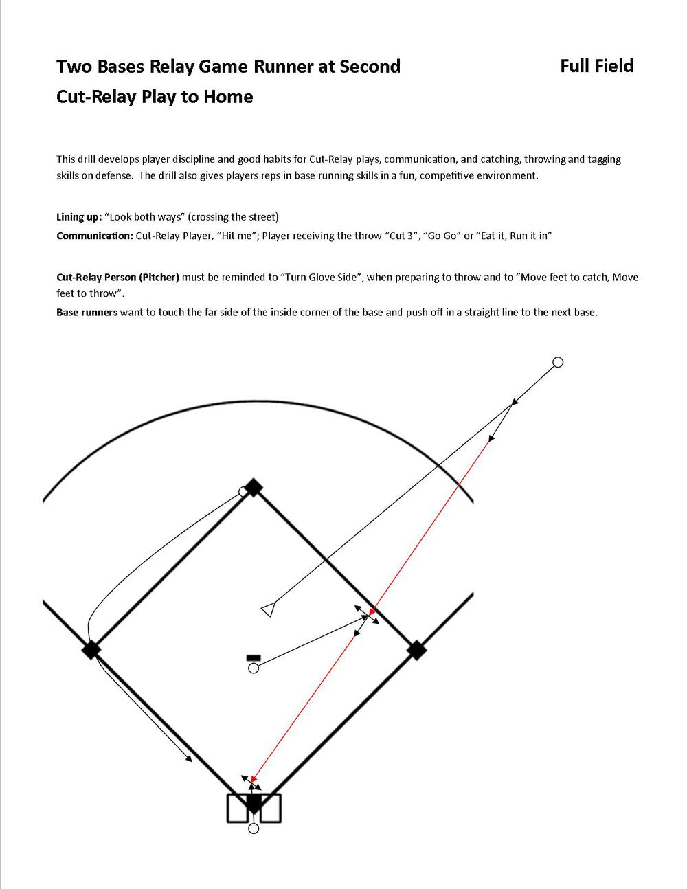 Drills Baseball Positive Story Plot Roller Coaster Additionally Printable Diagram Two Bases Relay Game