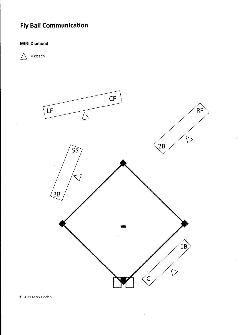 drills  u2014 baseball positive