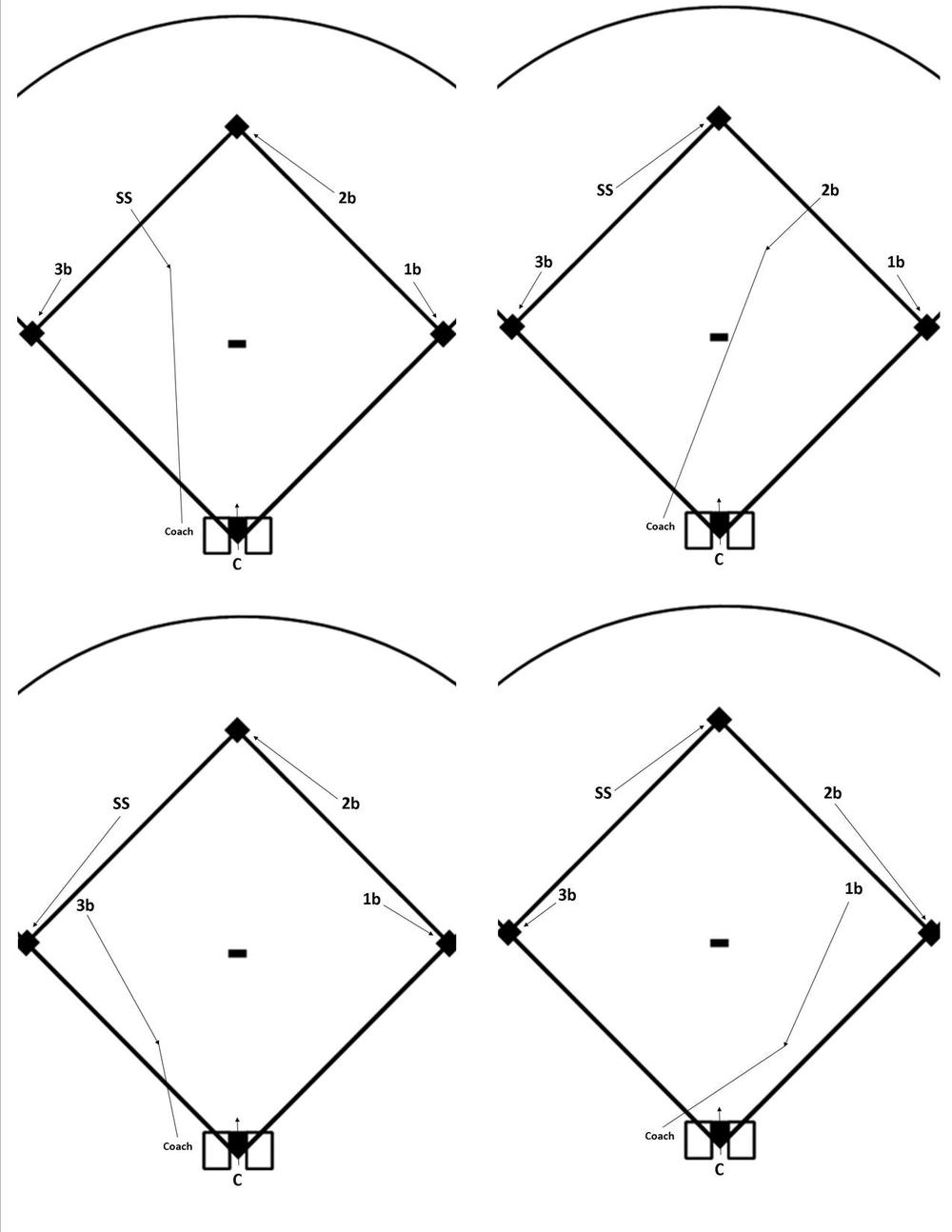 objective: All bases are covered on each play.  Drill is run using a mini-diamond, approximately 20' - 24' square.  When rolling the ball, call out which position the ball is going to, so their is no question of who is getting the ball and the other three infielders can react quickly to covering a base.  When rolling to the corner infielders, only roll the ball about one third of the way to the base, so it is obvious that the base is open and needs to be covered by an infielder who is not playing the ball.