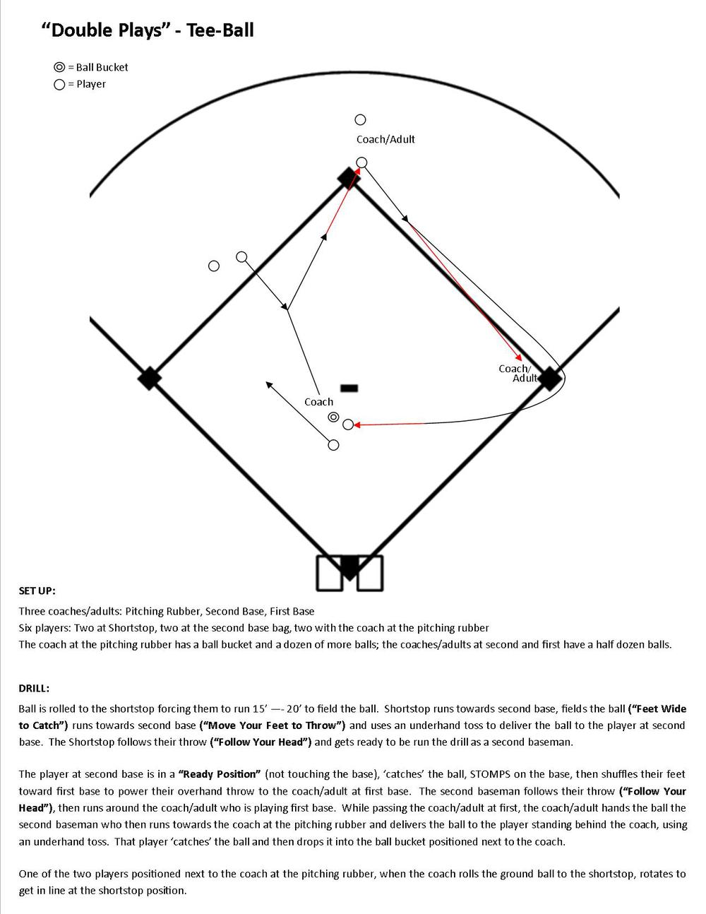 Adapting to running the drill given the mistakes the kids will make and running the drill with less than six players: 1. Kids usually want to 'line up' within a few inches of each other*.  Shortstop Position: Place two cones at shortstop, one for the player who will be fielding the next ground ball and the other cone 5'-10' away for the next player.  Second Base Position: we instruct the extra player to stand behind the assisting adult, while the player participating in the drill is positioned next to the base.  After the player participating in the drill moves away from the base, the coach/adult tells the next player to get into position next to the base. Players positioned next to the coach at the pitching rubber: just before the coach rolls the ground ball to the shortstop, the coach instructs one of the players standing next to them to rotate to the 'waiting cone' at shortstop. 2. The kids will not catch many of the throws to second base - the coach/adult at second base always keeps a ball in hand.  When the player at second base misses a throw, the coach hands them a new ball in order to keep the drill going. (RULE: the players are not allowed to chase missed throws.) 3. The kids throwing the ball from second base to first base, the first couple of days the drill is run, misunderstand that their throw is supposed to be overhand; they will run to first and make and underhand toss.  Simply continue to remind them that this LONG throw is overhand.  After running this drill at a couple of practices this will not be much of an issue. 4. Some throws to the coach/adult at first base will not be accurate.  The coach/adult at first keeps a spare ball in hand at all times to be available to hand to the player as they run by.  It is also important for the coach/adult to recognize the throwing strength of the next player who will be throwing to them.  When a child who does not have as much throwing strength comes up, the coach/adult at first base moves closer to second base to a distance more in line with that particular child's throwing capability.  (This coach/adult will be moving a fair amount throughout the drill) If fewer than six kids participating in the drill:  If five players: eliminate the extra player at second base.  If four players: eliminate the extra player next to the coach at the pitching rubber.  The single player there waits to 'catch' the underhand toss from the player running around the coach/adult at first base.  They drop the ball in the bucket, then runs to the 'waiting cone' at shortstop. (Note: if the tossed ball goes far past them we remind them of the RULE: 'players are not allowed to chase missed throw' and instruct them to let the ball go and rotate to the 'waiting cone' at shortstop.   * The natural survival instinct in a child drives them to stick as close as possible to the kids ahead of them in line in order to reduce the possibility of someone else getting in line ahead of them (to be the next to get food, protection, etc.)  In modern society this should not be a concern, but until kids mature their basic survival instincts dominate their behavior.  Given an understanding of this and other reasons behind young children's behavior makes it easier for the coaches/adults working with them to not allow these behaviors cause frustration.  They can then lead the kids with greater empathy and reduce their urge to fight behaviors that are difficult to change and/or use strategies to overcome these behaviors.