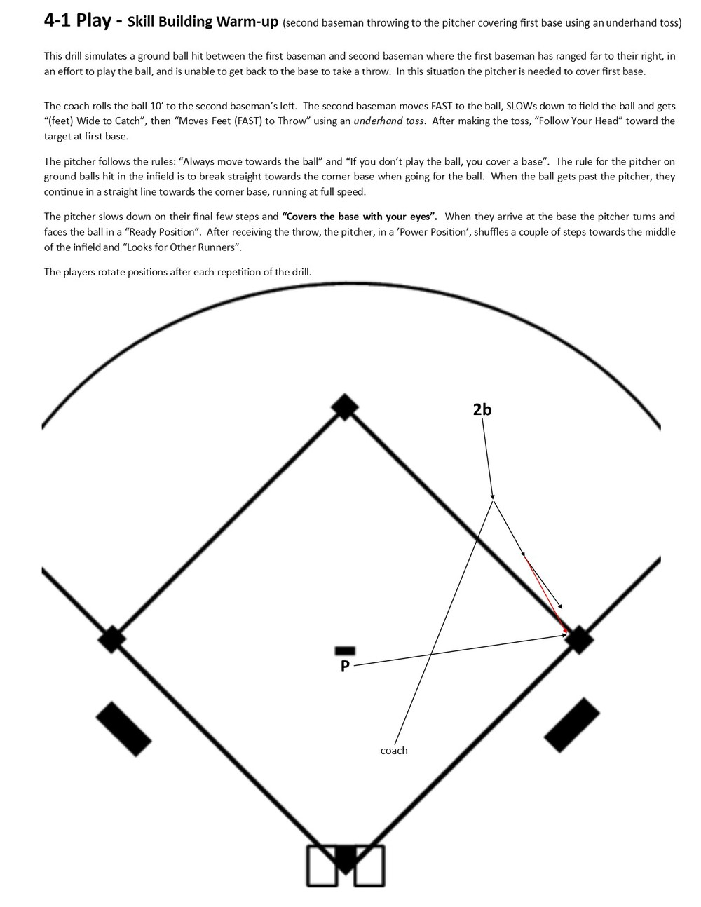 Skill Building Warmup Baseball Positive. Pitchers Fielding. Rover. Baseball Positions Diagram With Rover At Scoala.co