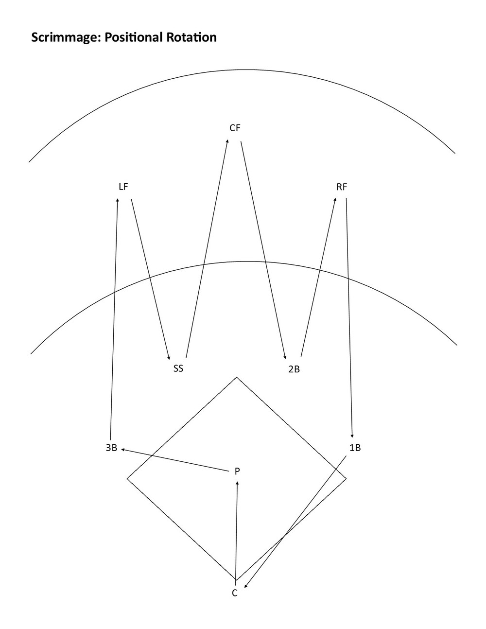 The rotation is very simple. Starting at third base, the players move one position to their left when they rotate. The third baseman moves to left field, the left fielder moves to shortstop, the shortstop moves to center field, etc. From first base the rotation follows the position numbers: 3-2-1; first base to catcher to pitcher. The pitcher rotates to third base.
