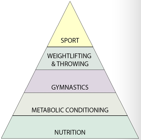 As mentioned in the Weekly Update, many of you are continuing to work hard each day on building a strong foundation of nutrition. Be encouraged and know that anything you accomplish in the gym will build on the choices you make each time you put food in your mouth. Establish your nutrient-dense, anti-inflammatory diet and your body will thank you with increased energy and better performance in everything you do.