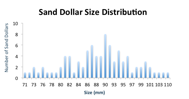 Here is the frequency histogram that shows the size distribution of the sand dollars sampled. You can see that the average size was around 86 mm.